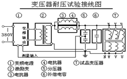 串联谐振变压器耐压试验