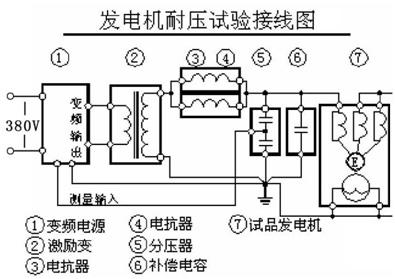 串联谐振发电机耐压试验